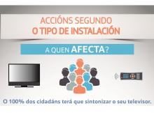 Recolocación das frecuencias de televisión: Galicia debe adaptar xa as súas antenas colectivas de TDT