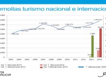 Máximo-histórico-turismo-internacional-Galicia-representou-2014-26,7%-viaxeiros-aloxados