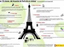Os 10 puntos crave do acordo de París dunha ollada