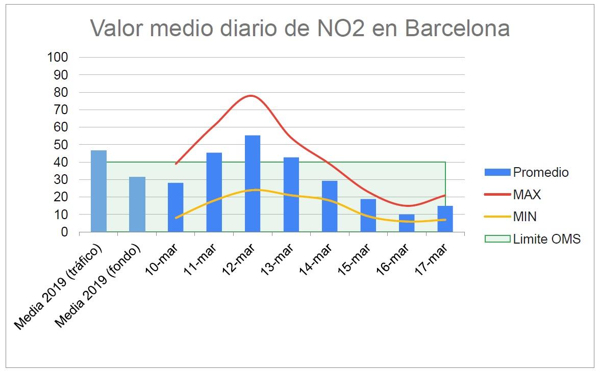 Caen os índices de contaminación nas cidades na primeira semana de alarma