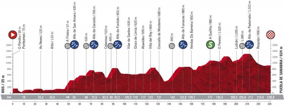 A saída dunha das etapas de La Vuelta desde Mos, unha oportunidade para visibilizar o Camiño Portugués